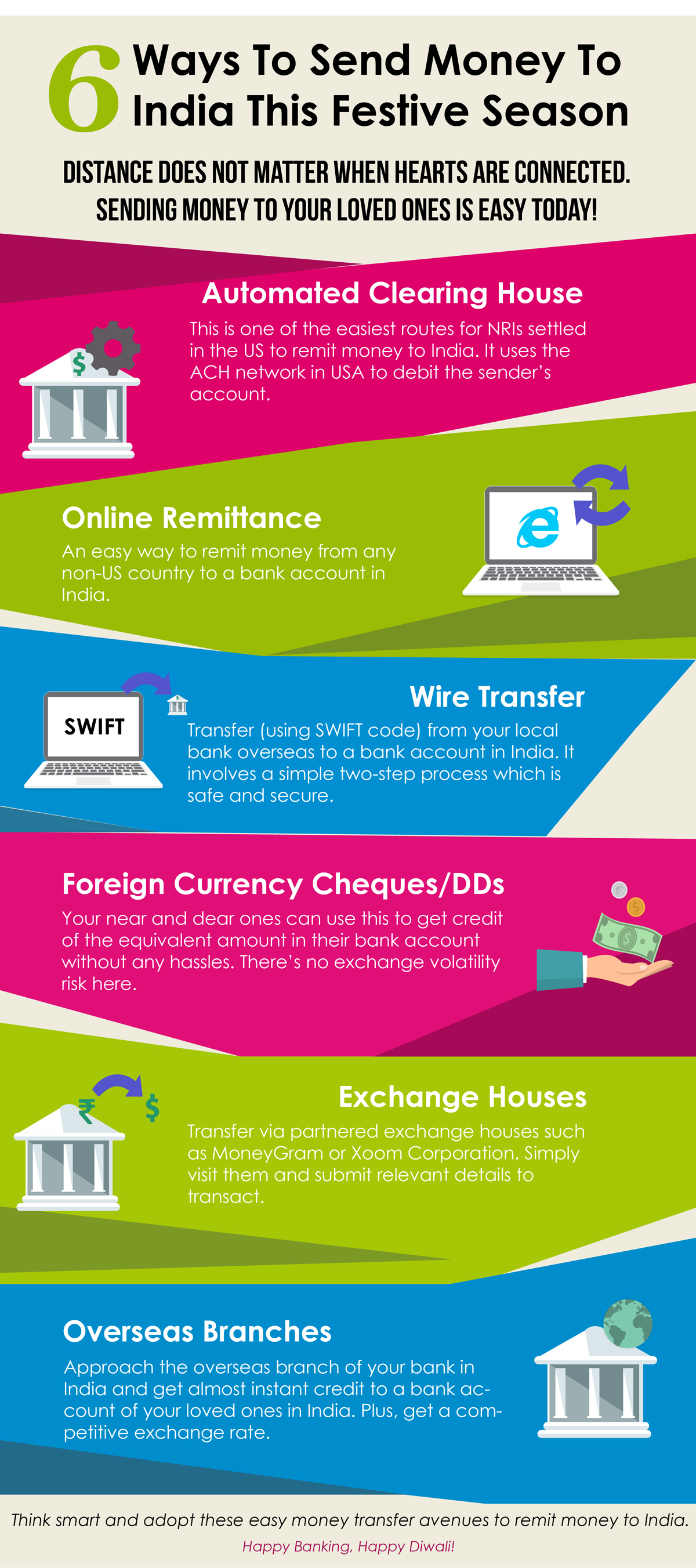 Ways to send money to India - Axis Bank