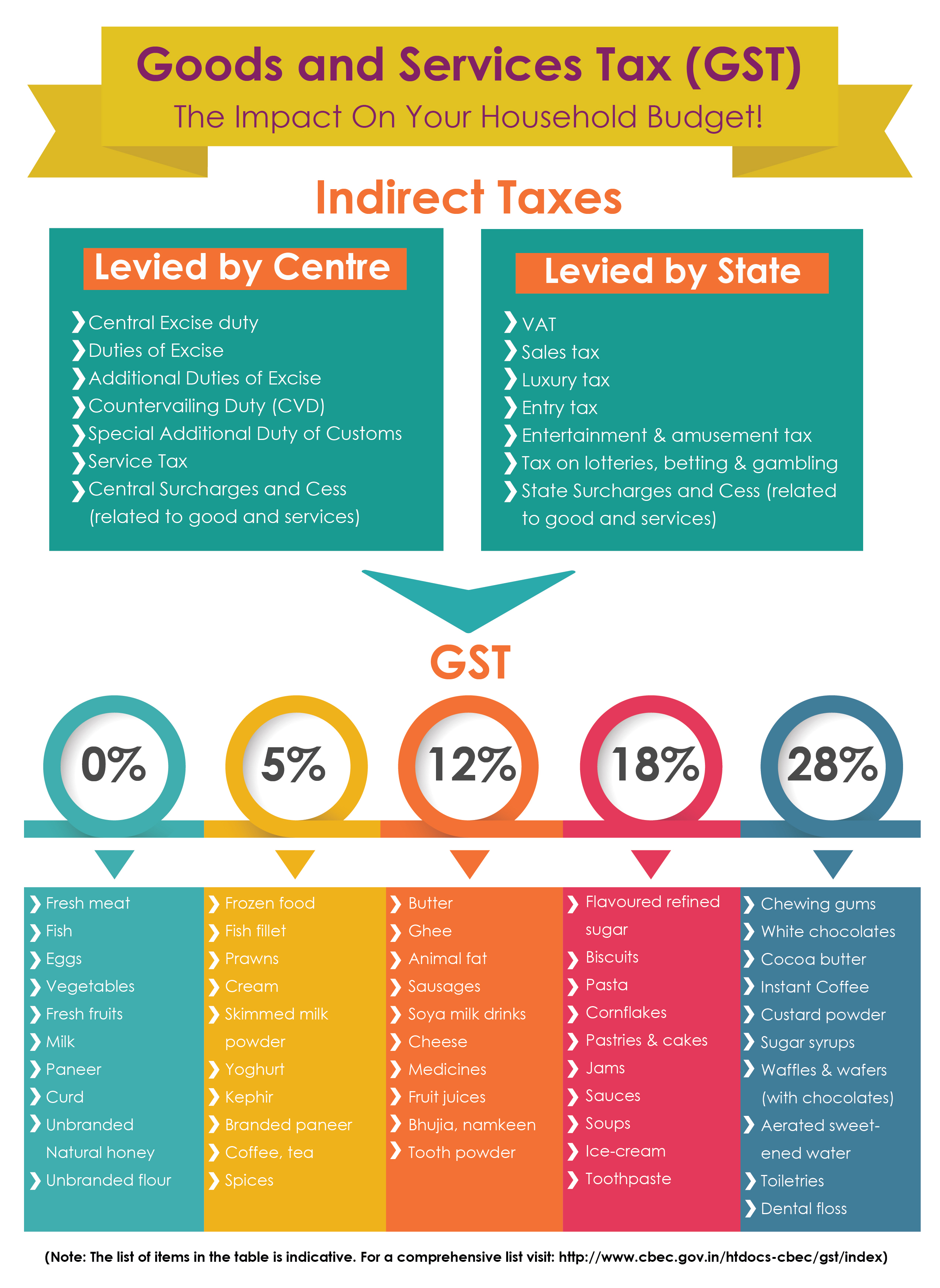 Axis Bank - GST - The Impact on your household budget