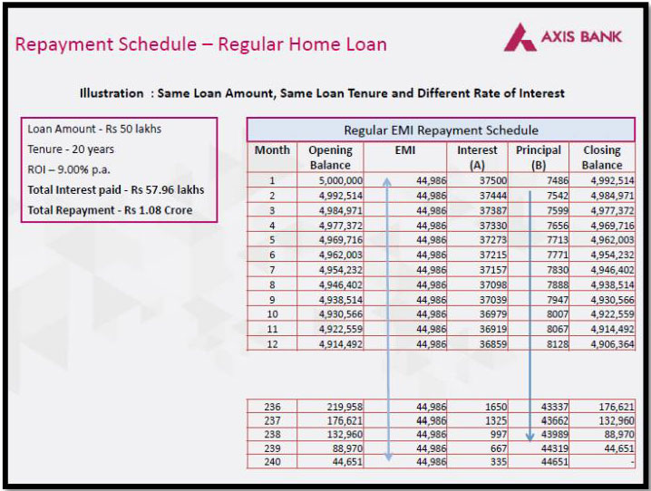 Quikpay Home Loan Reduce The Interest Outgo Of Your Home Loan