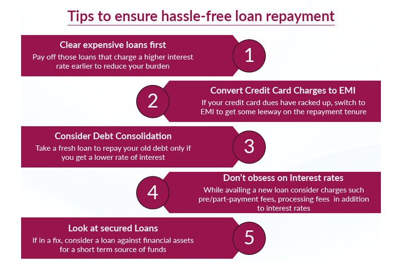 Loan Repayment Five Tips To Follow And Save Money Axis Bank