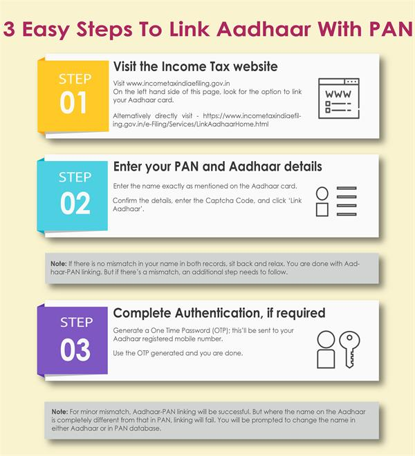 Steps to link aadhaar with PAN Card - Axis Bank